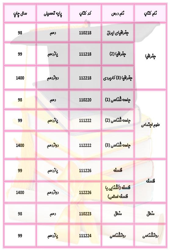 منابع دروس تخصصی کنکور انسانی 1401