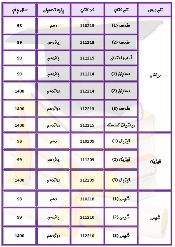 منابع دروس تخصصی کنکور ریاضی 1400